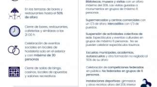 El Gobierno de Castilla-La Mancha flexibilizará las medidas especiales nivel 3 reforzadas a partir de mañana, 12 de febrero.
